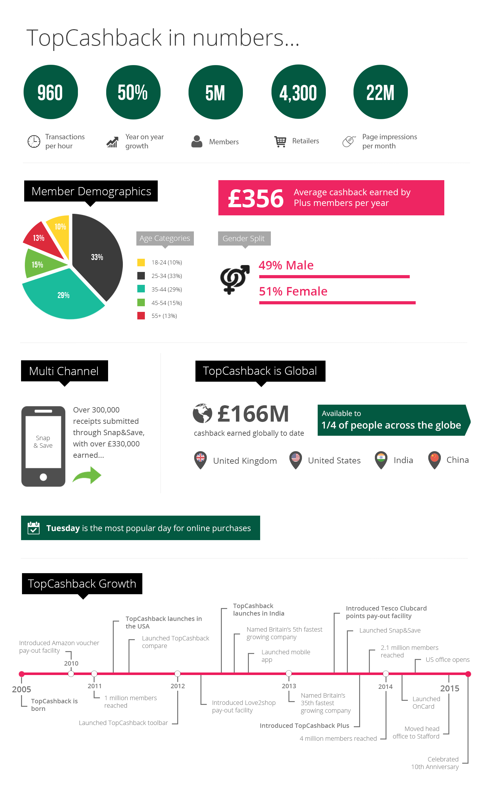 TopCashback in numbers